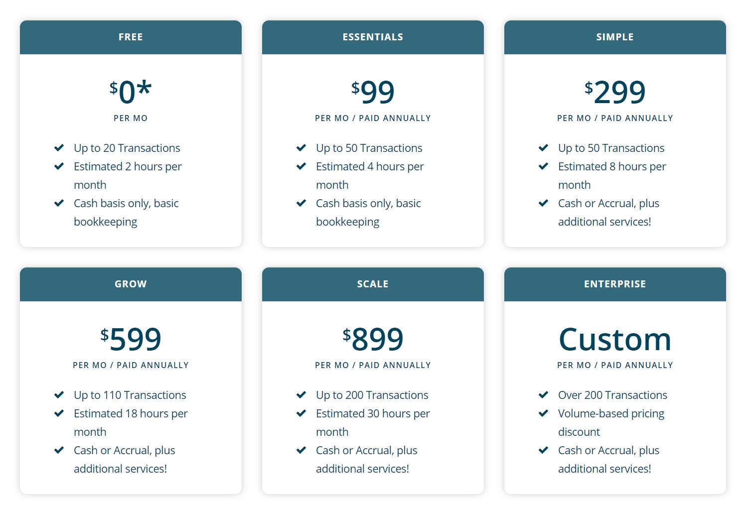 Botkeeper bookkeeping pricing