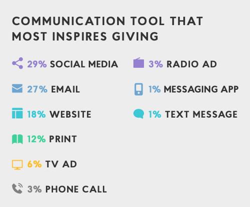 Botkeeper nonprofit donor communication methods