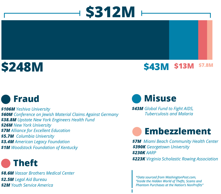 Botkeeper nonprofit losses 2008 to 2012 v2