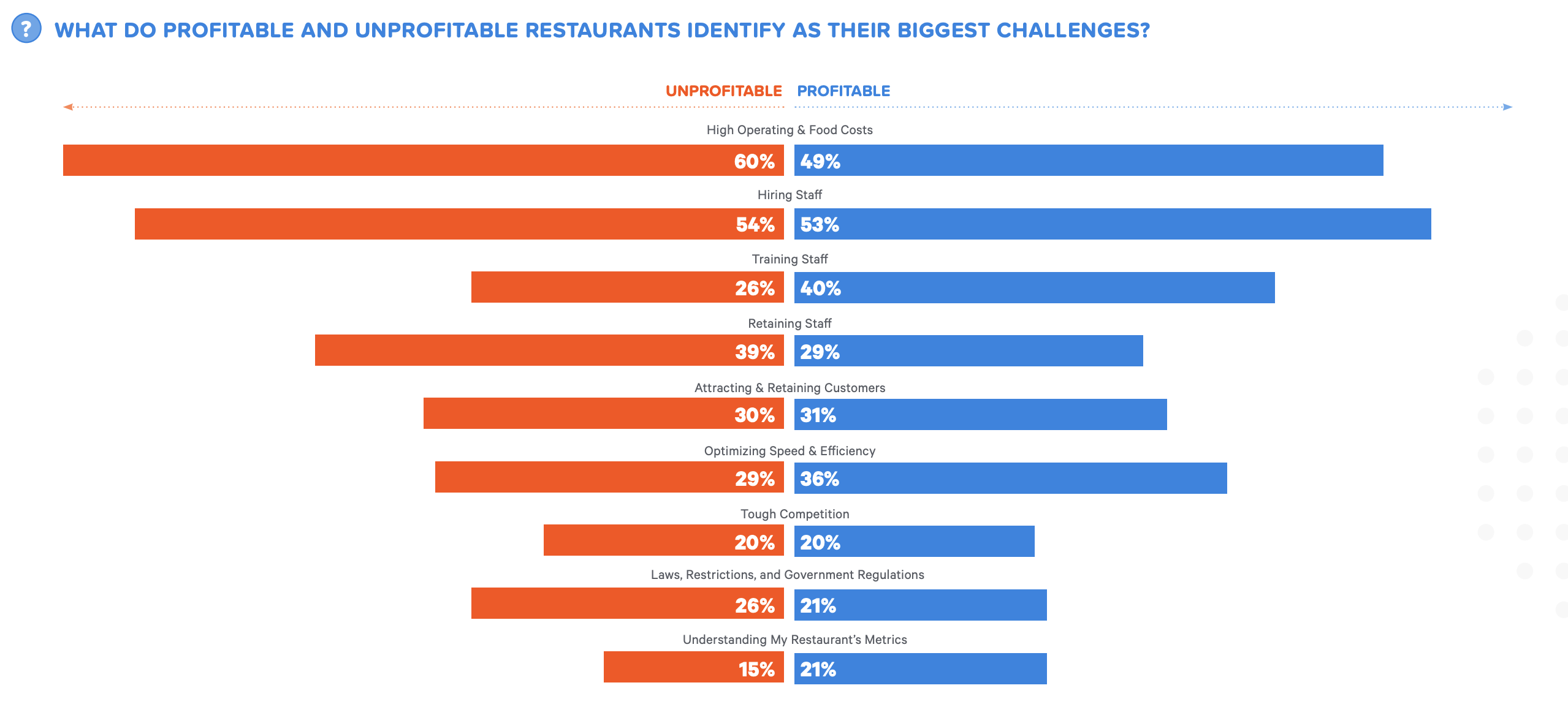 Botkeeper top restaurant challenges by profitability