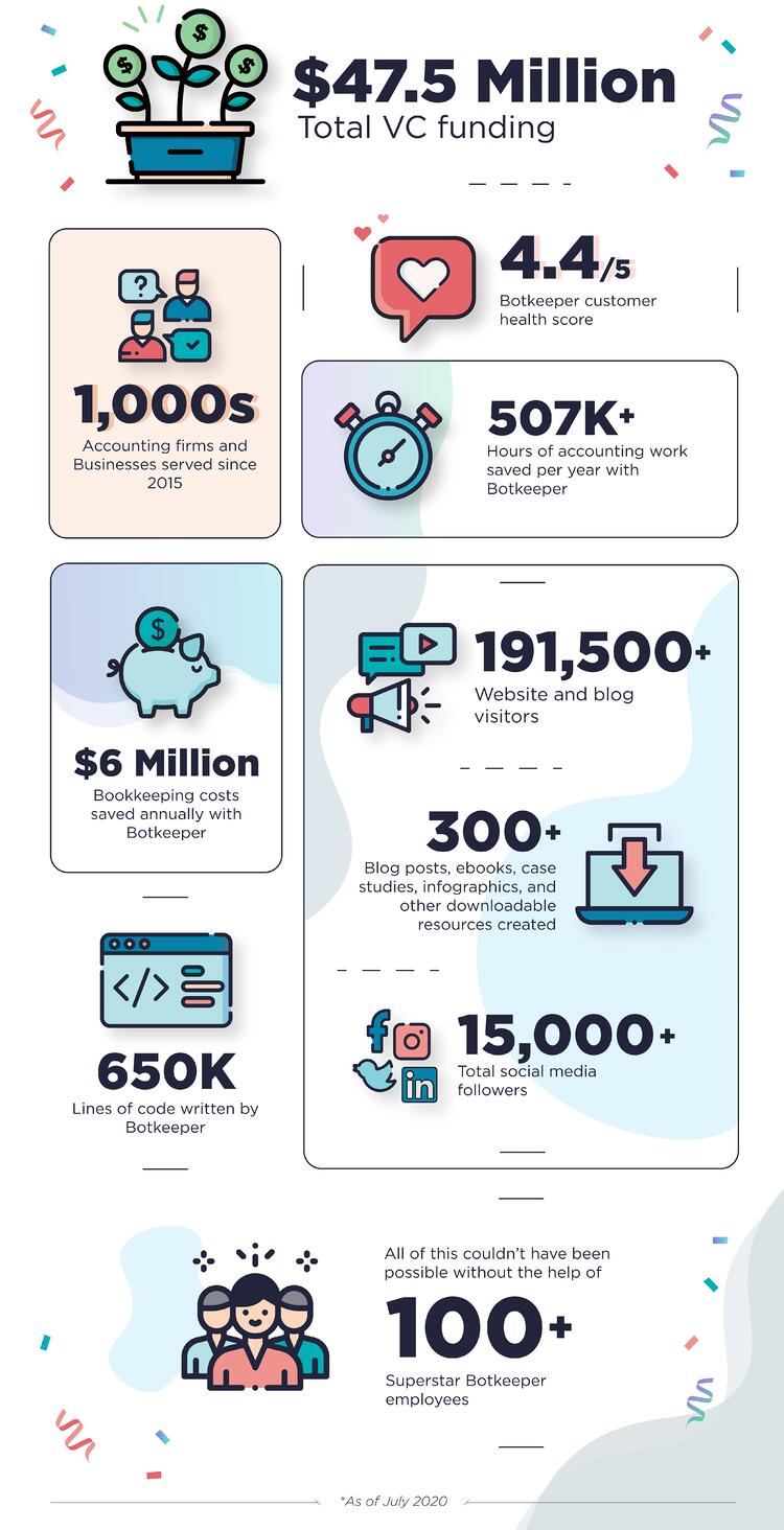 5 years & accounting Infographic | Botkeeper
