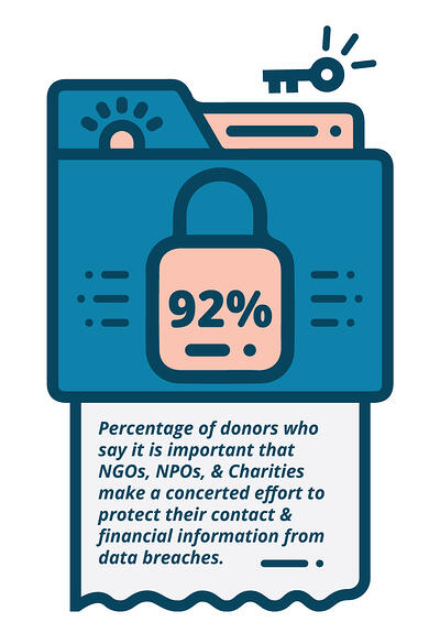 92% of donors want anonymity | Botkeeper
