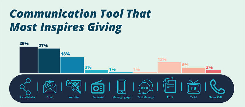 Communication Tool that inspires giving | Botkeeper