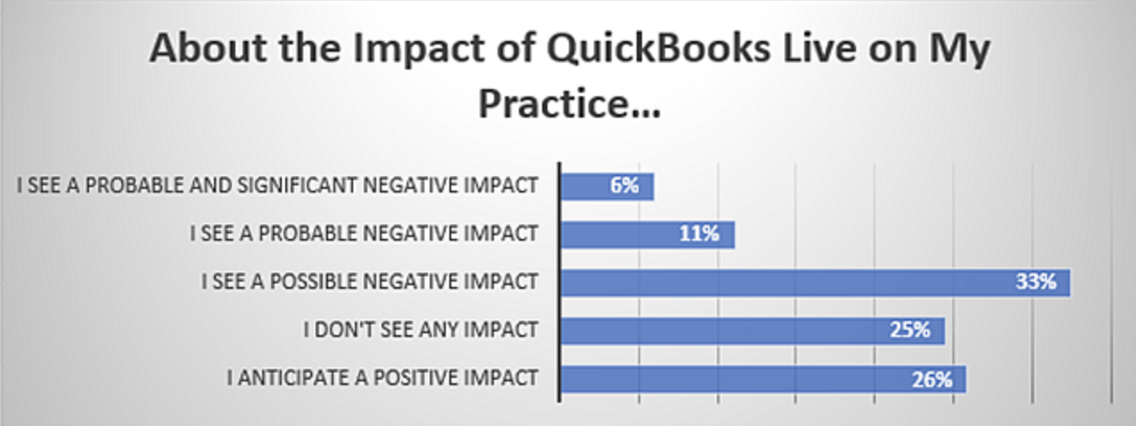QuickBooks Live Bookkeeping Accounting Practice Impact Poll